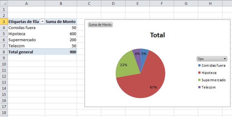 Analisis del presupuesto con graficos y tablas dinamicas